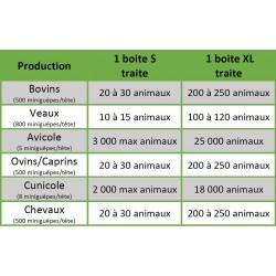 Tableau de dosage en fonction de l'élevage